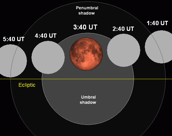 Lunar eclipse chart close-03may16.png