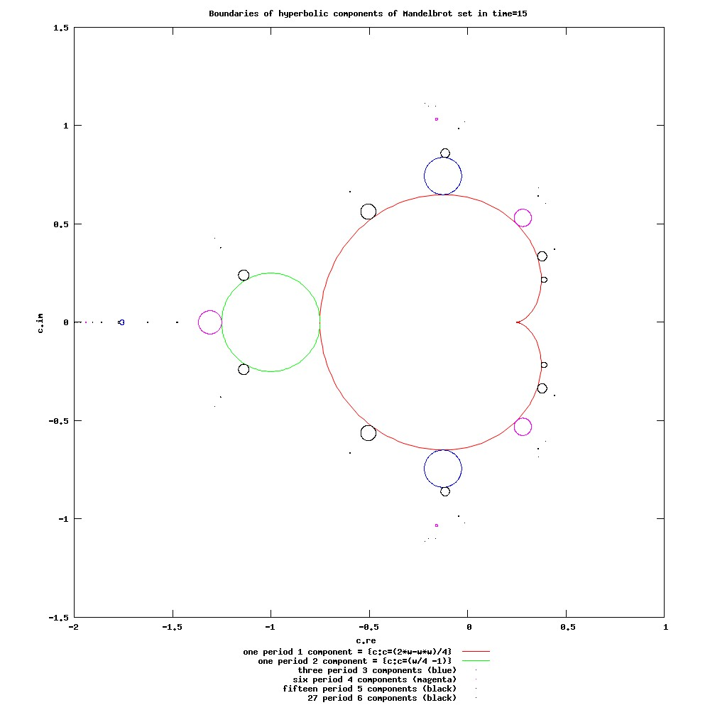Trig Chart 30 45 60: Mandelbrot set Components.jpg - Wikimedia Commons,Chart