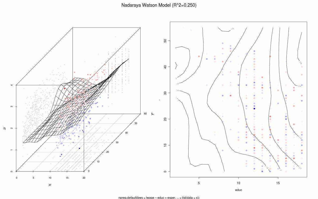 modelización estadística