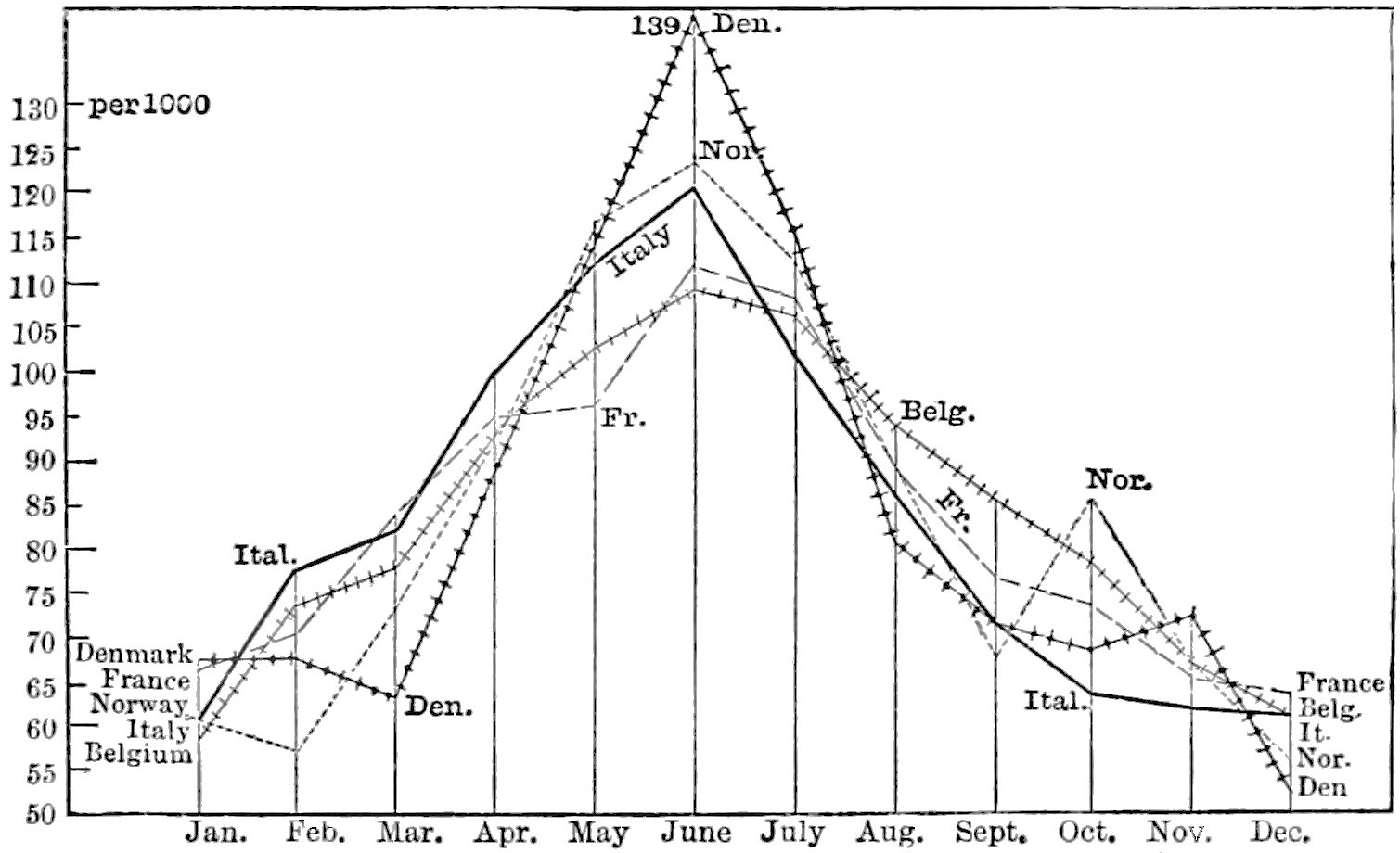 PSM V20 D289 Monthly curve of suicide in france italy norway belgium and denmark 1880-81.png