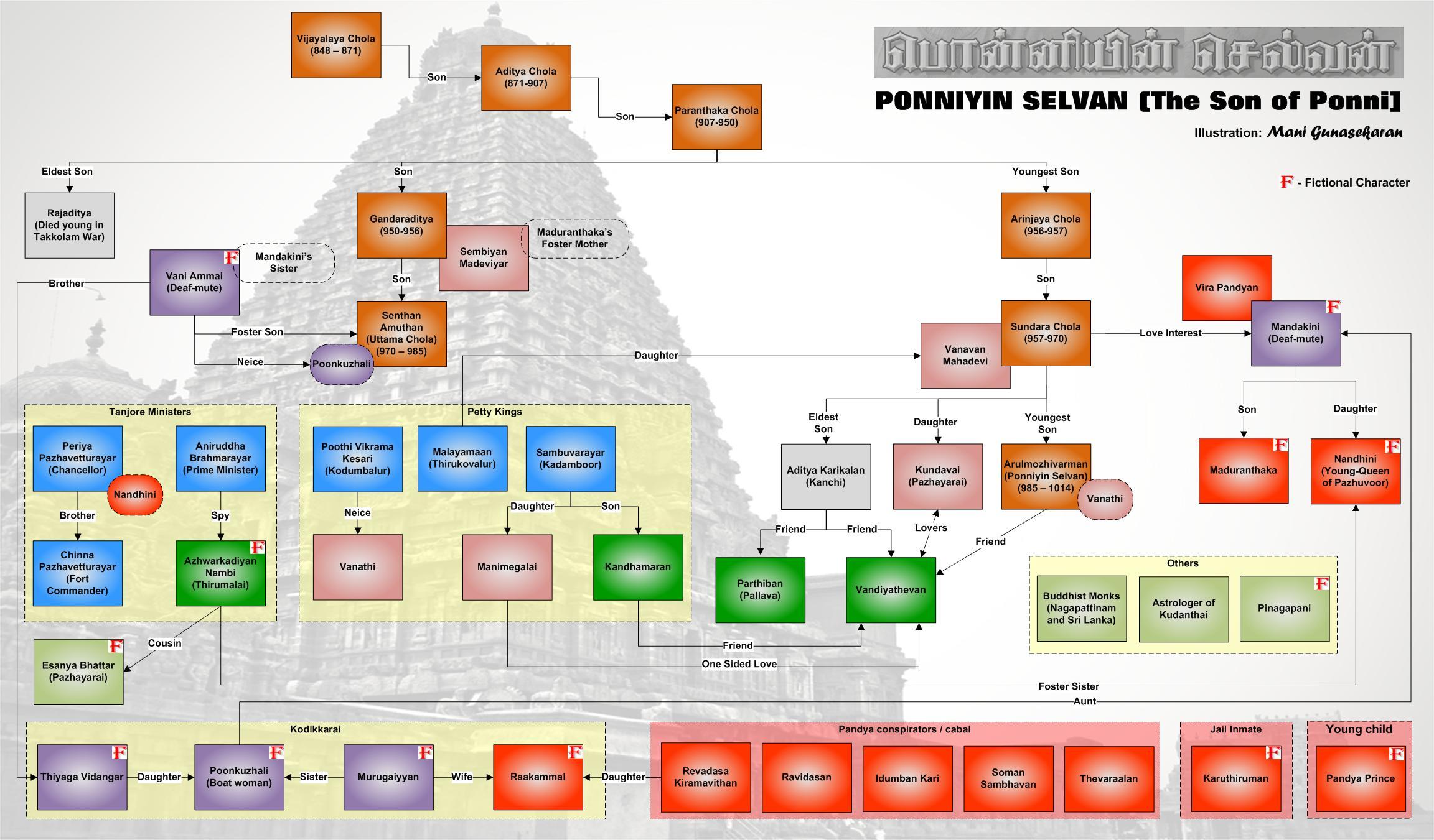 https://upload.wikimedia.org/wikipedia/commons/3/33/Ponniyin_Selvan_Family_Tree_English.jpg