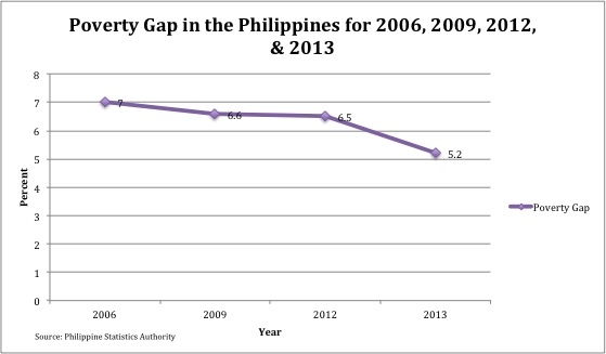 The Depths Of How Poverty Affects >> Poverty In The Philippines Wikipedia