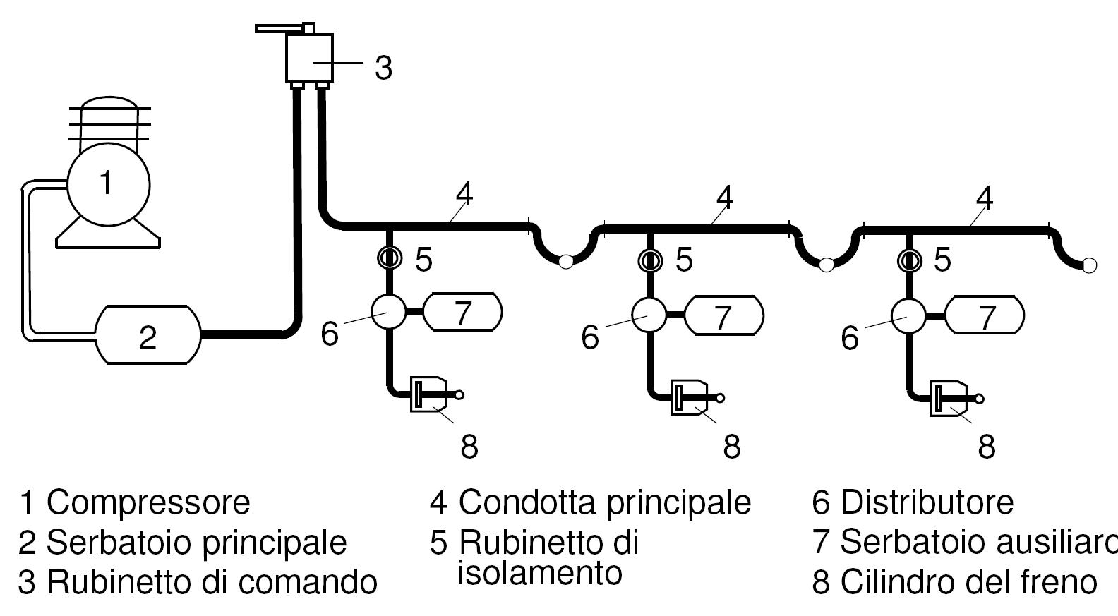 Impianti Di Frenatura Ad Aria Compressa.File Principio Del Freno Automatico Ad Aria Compressa Png