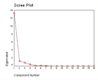 Scree plot for the ALR transformed dataset Figure 44.jpg
