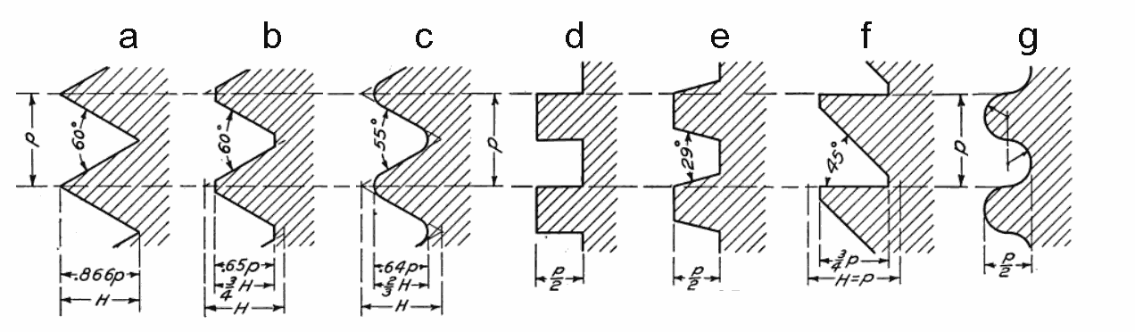 File:Screw thread forms.png - Wikimedia Commons