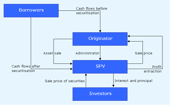 In this example coupons from the bank's portfolio of loans are passed to the SPV which uses the cash flow to service the credit linked notes. Securitization-en.PNG