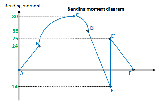 Drawing Bending Moment Diagrams Udl Block And Schematic Diagrams