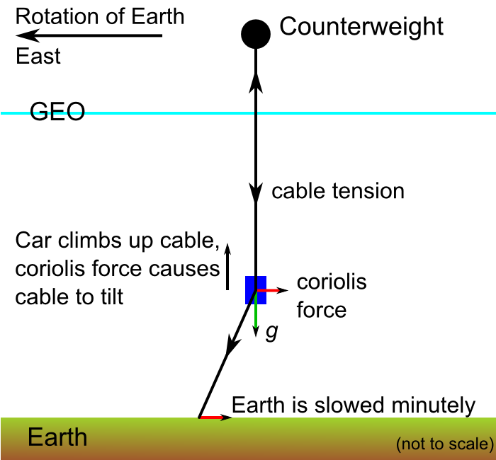 Filespace Elevator Balance Of Forcesg Wikimedia Commons