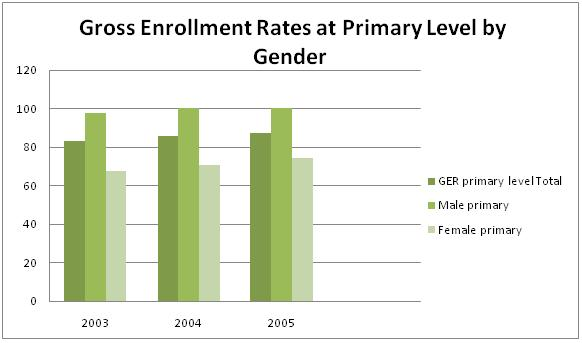 Yemen gender enrollment rate.jpg