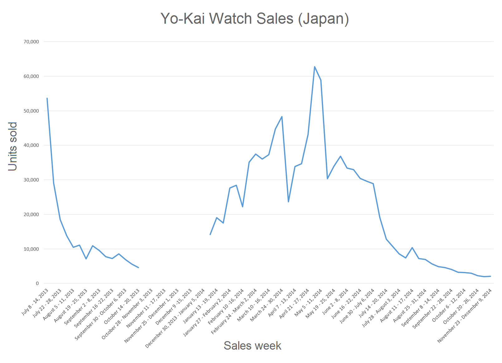 Fileyo Kai Watch Sales Chartpng Wikipedia