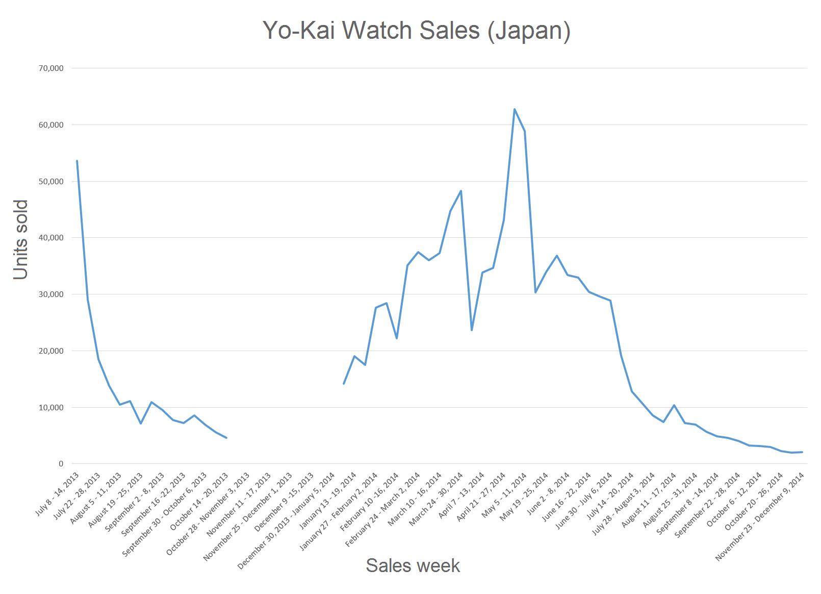 file yo-kai watch sales chart png