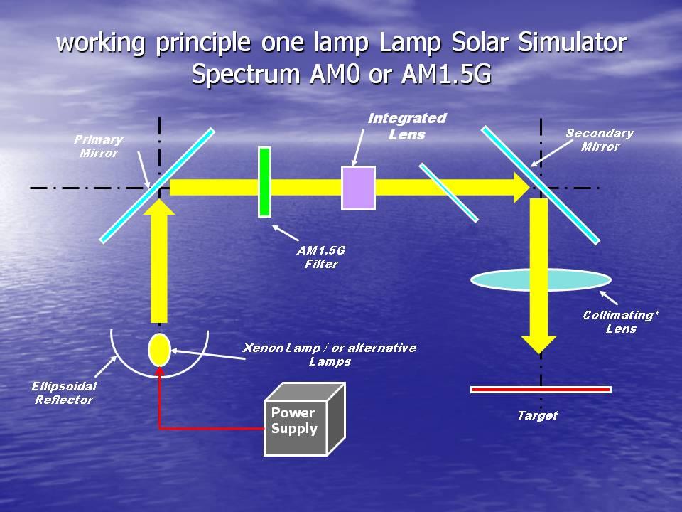 Solar Simulator Wikipedia