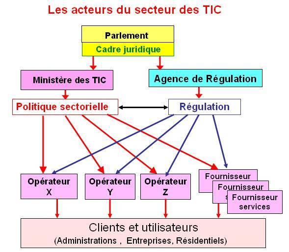 politique sectorielle des tic  u2014 wikip u00e9dia