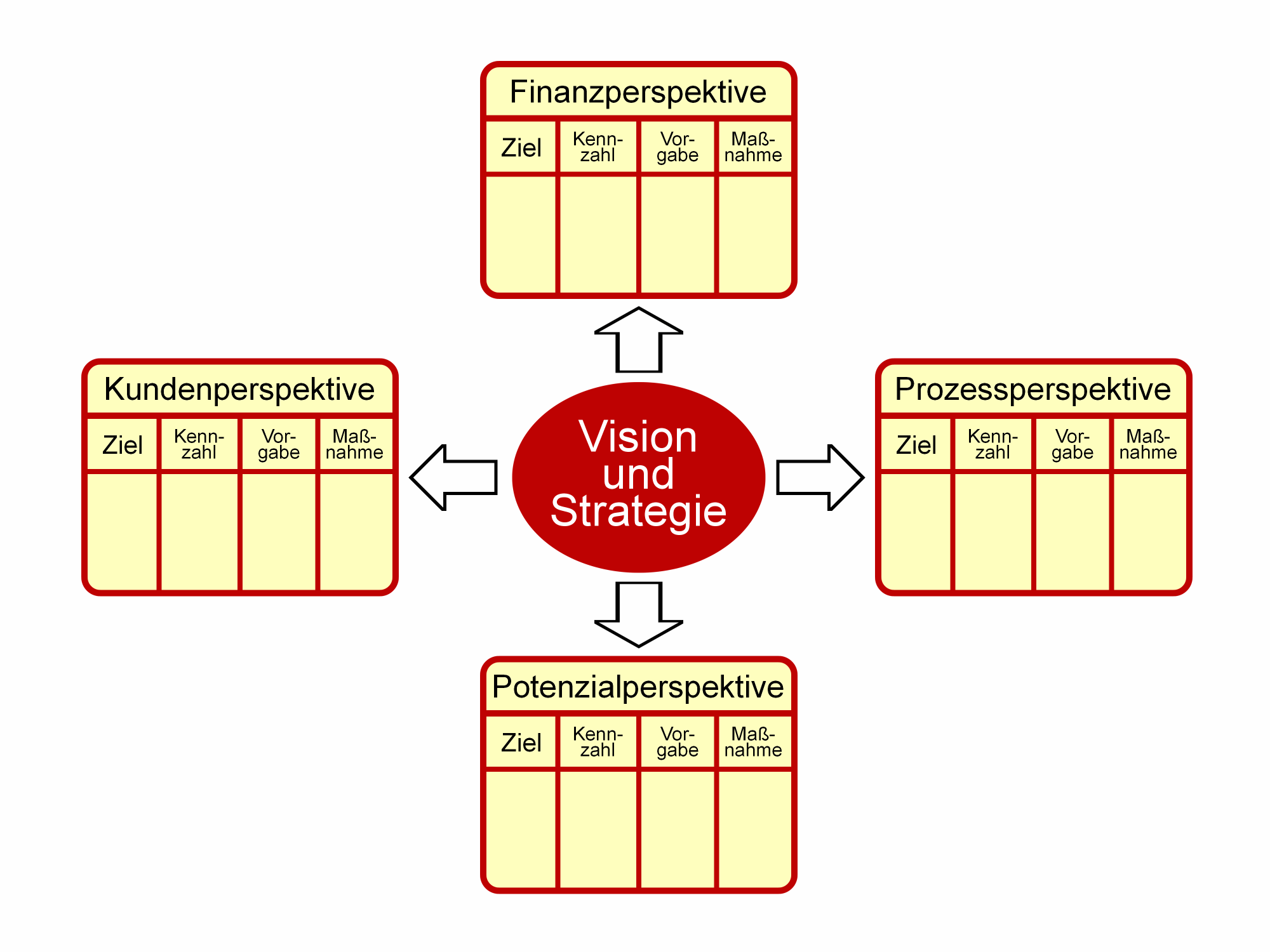 balance scored Balanced scorecard : un sistema de gestión que traduce la estrategia de  negocios en un conjunto coherente de indicadores.