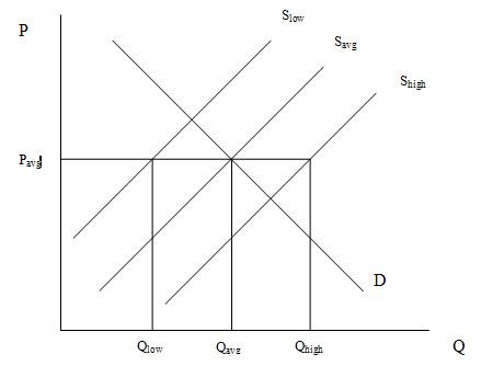 buffer stock schemes essay example