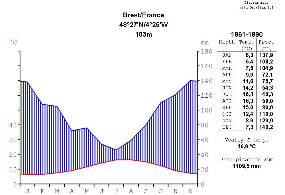 Climatediagram-metric-english-Brest-France-1961-1990.png