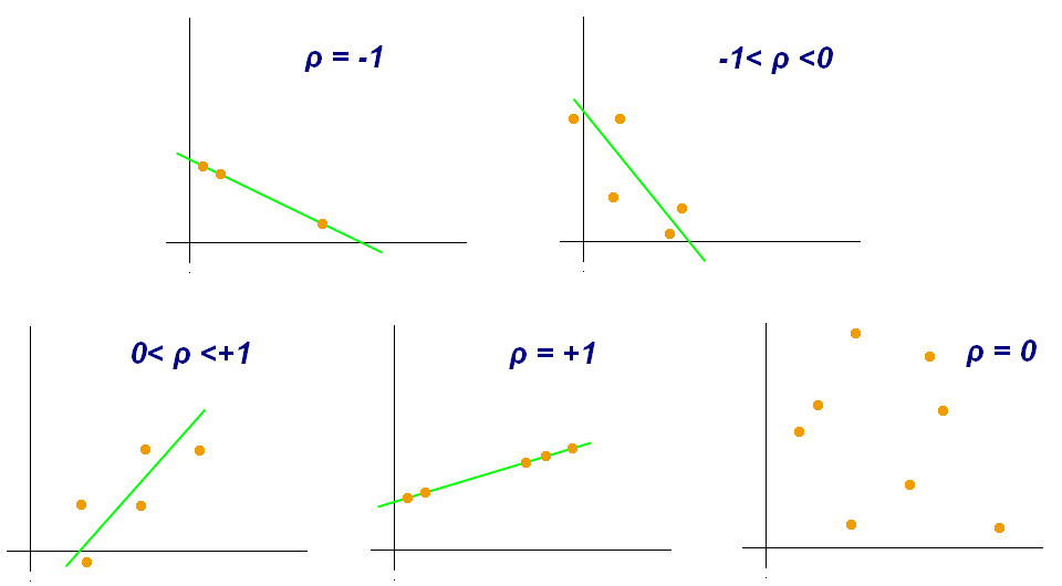 name the type of graph direct relationship between two variables is represented