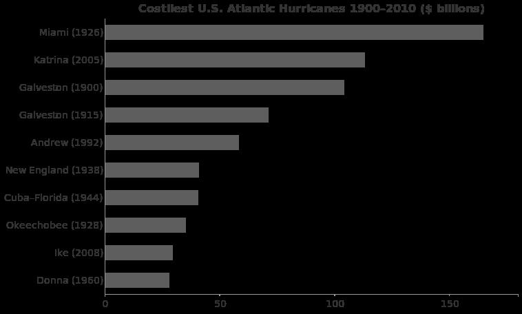 Costliest US Atlantic Hurricanes 1900%E2%80%932010.png