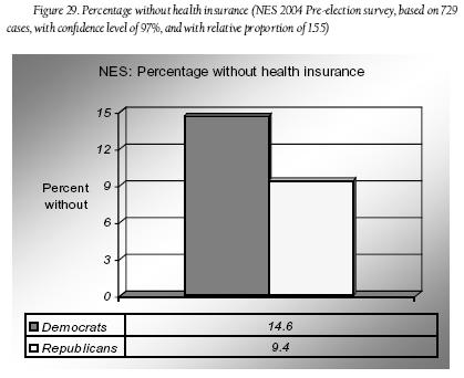 File:Fig. 29 - Percentage without health insurance.JPG