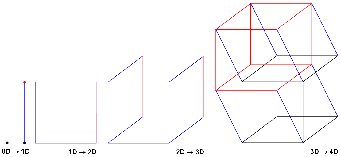 file hypercube construction 4d png wikipedia