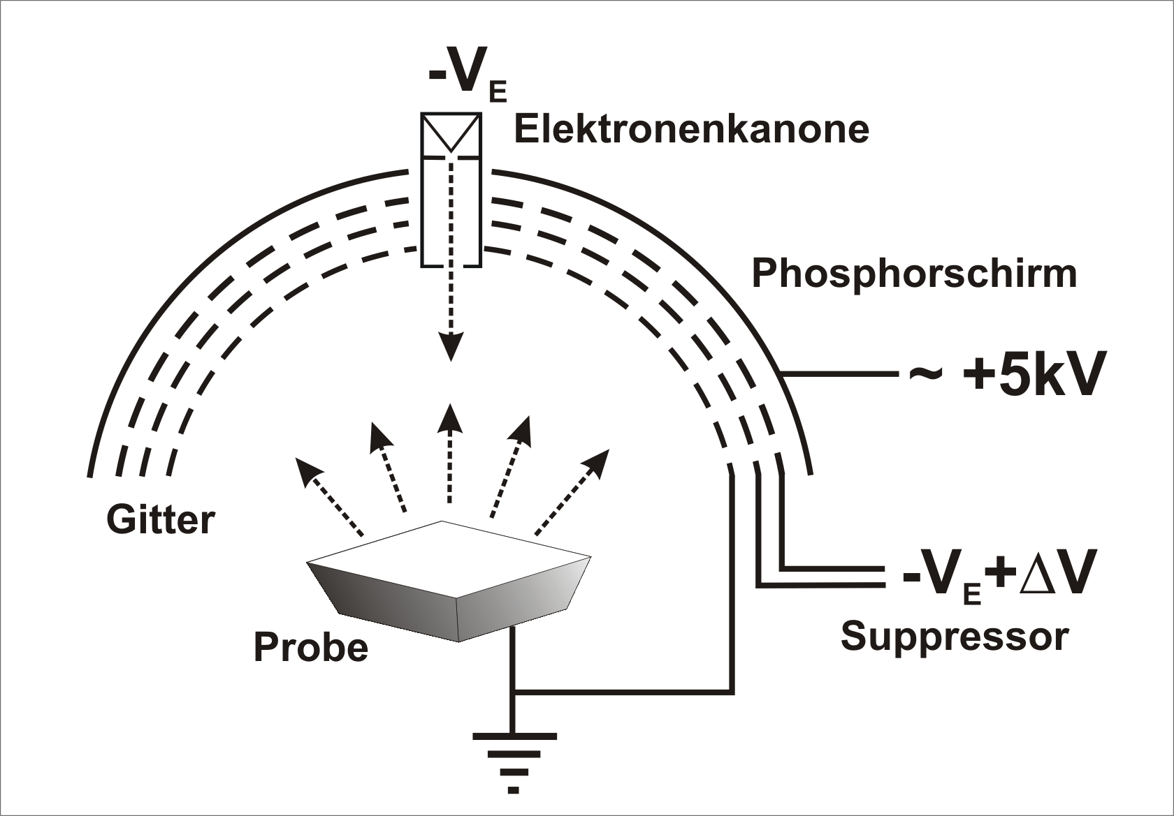 low energy electron diffraction thesis Up to the mid-1980′s low energy electron diffraction (leed) was considered as  a  high resolution electron energy loss spectroscopy  diploma thesis, univ.