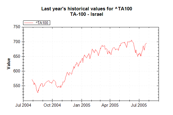 Market Data Index TA100 on 20050726 202627 UTC.png