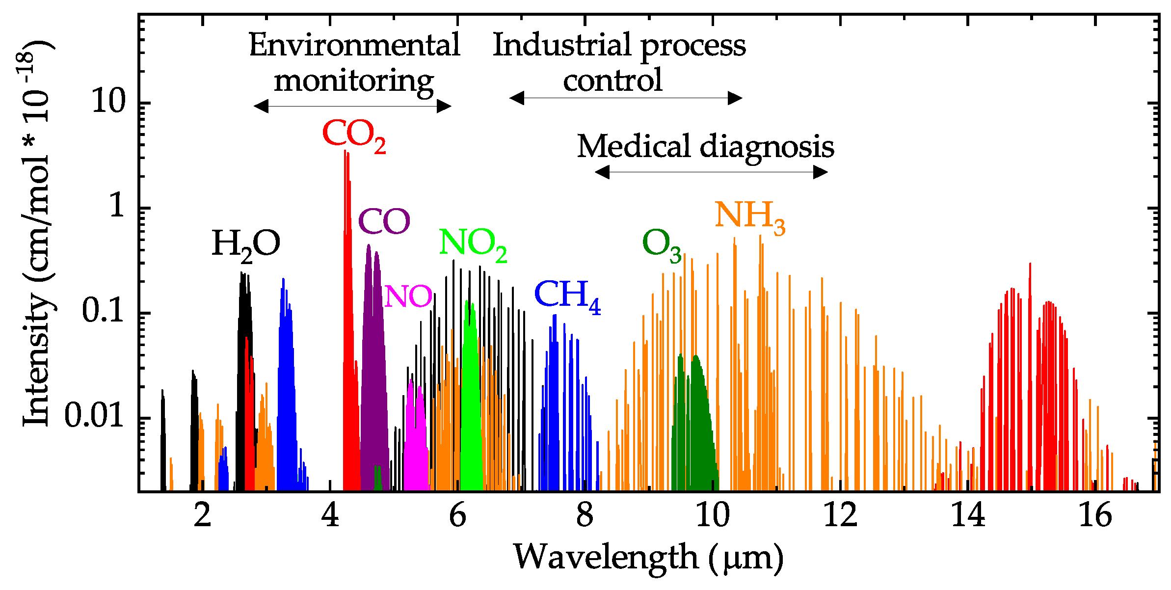 Nondispersive Infrared Sensor