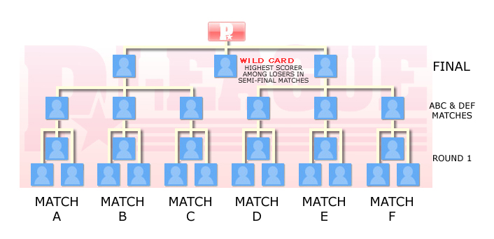 Category Talktournament Bracket Templates Wikipedia