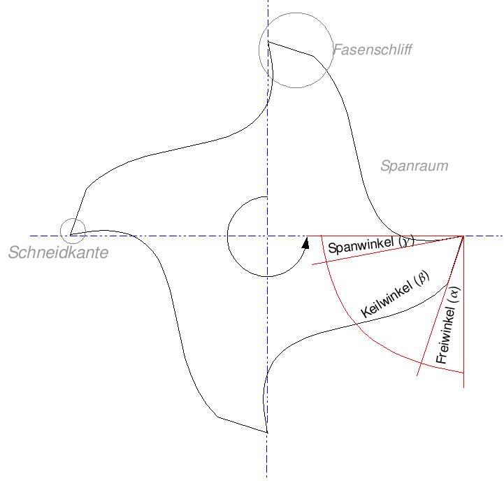 Schneidteil Wikipedia