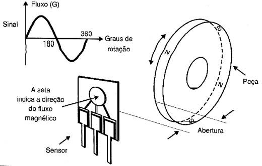 472877efc10 Sensor de efeito Hall – Wikipédia