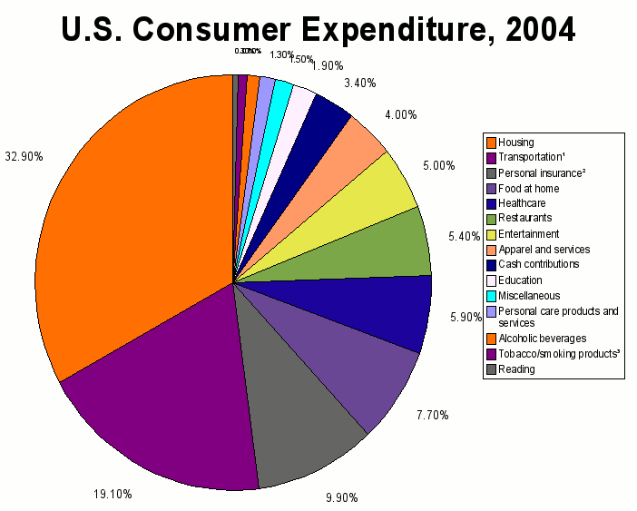 File U S Consumer Expenditure 2006 Png Wikimedia Commons