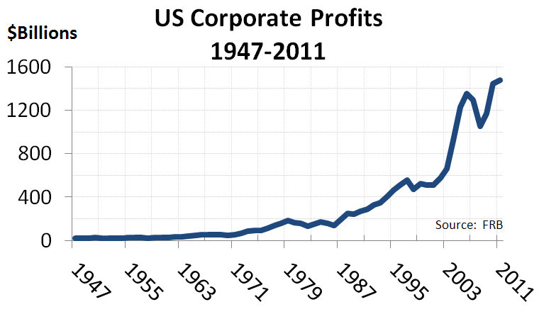 US_Corporate_Profits_1947-2011.jpg