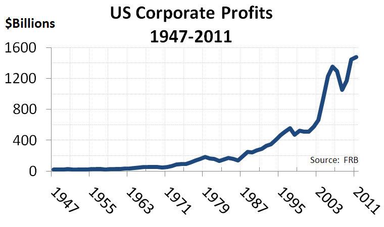 File:US Corporate Profits 1947-2011.jpg
