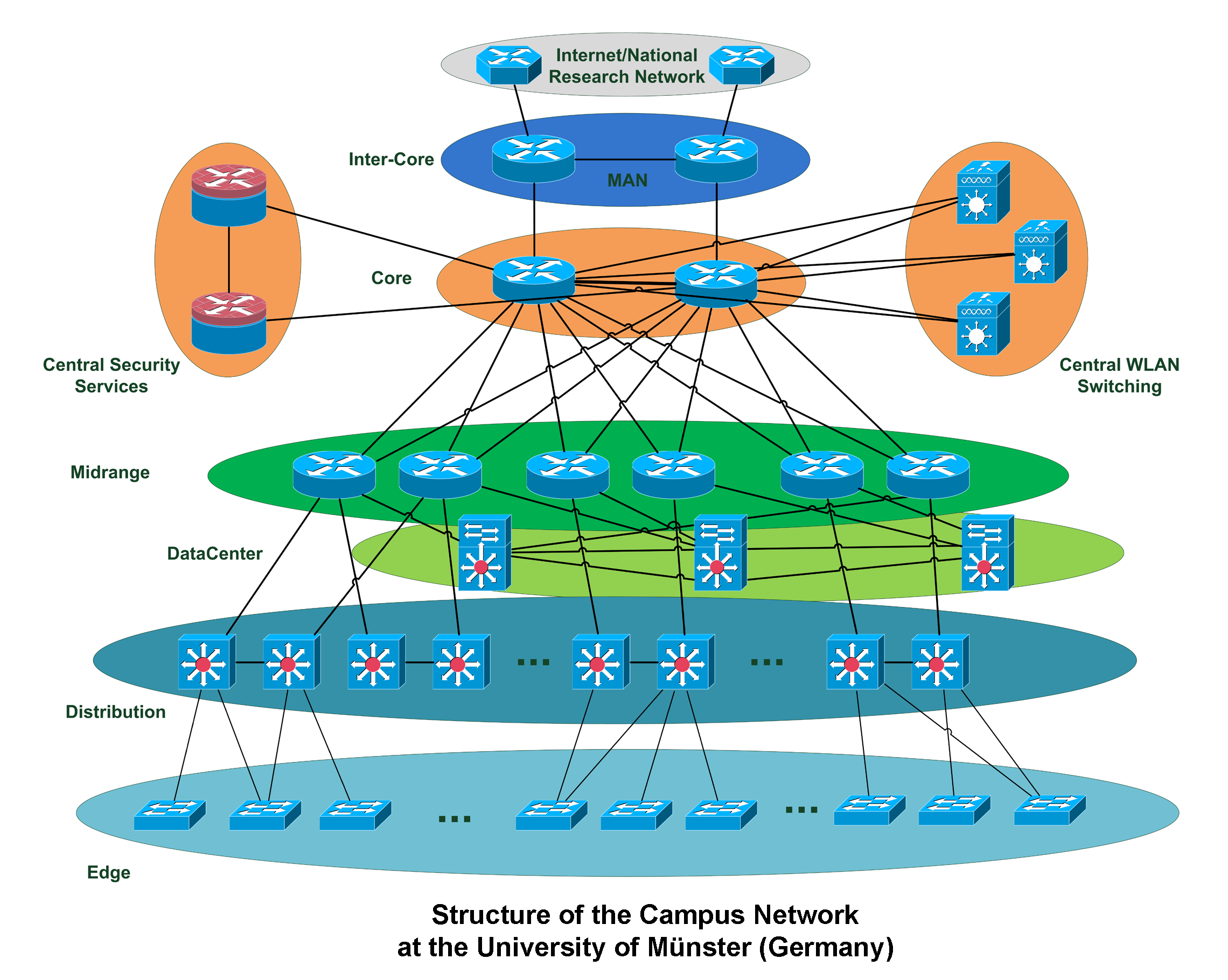 File Wwu Network Structure V1 Png Wikimedia Commons