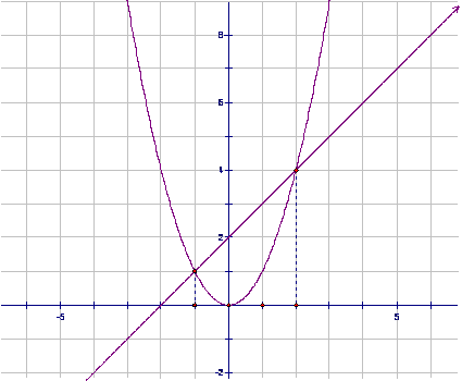 File:一元二次方程图像解法2.png