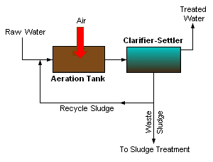 A generalized, schematic diagram of an activated sludge process.