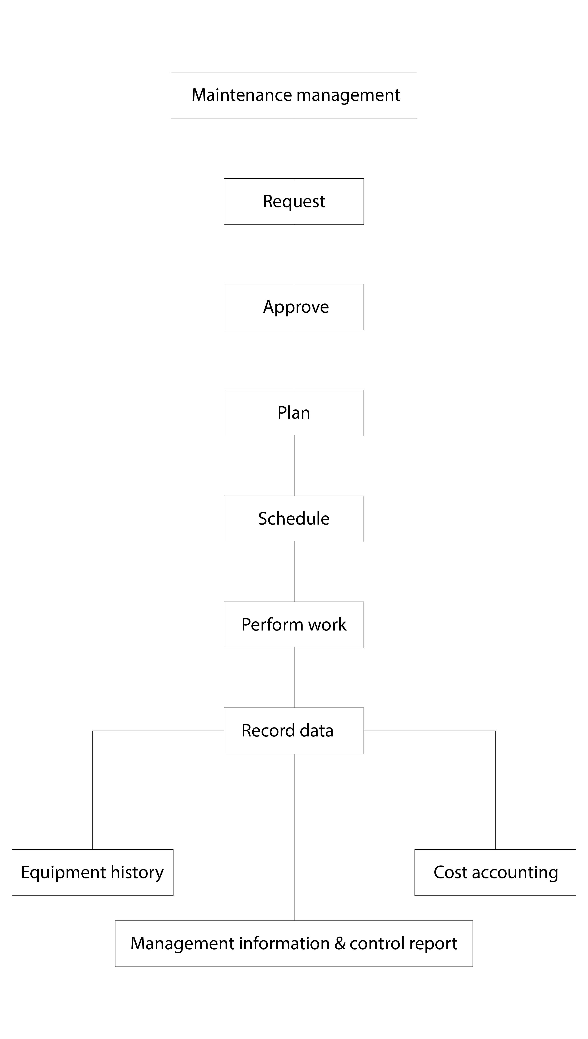 Computerized maintenance management system - Wikipedia
