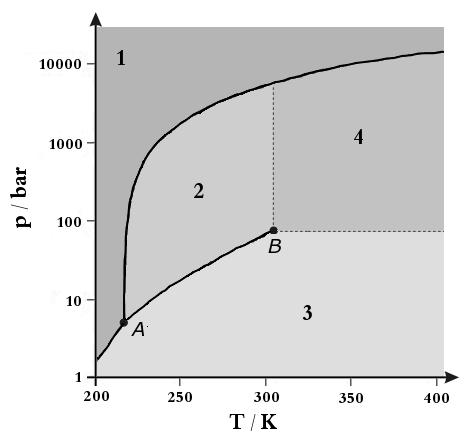 Filecarbon Dioxide Pressure Temperature Phase Diagram International