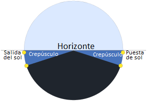 Crepusculo descripcion.png