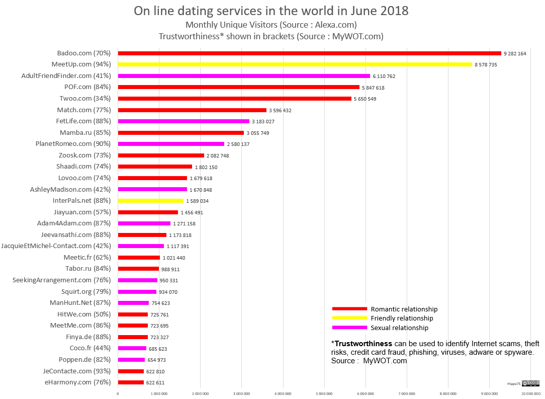 On line dating services in the world in June 2018Monthly Unique Visitors (Source : Alexa.com)Trustworthiness* shown in brackets (Source : MyWOT.com)