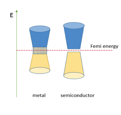 Figure 1b A representation of convention metal and semiconductor band gaps.