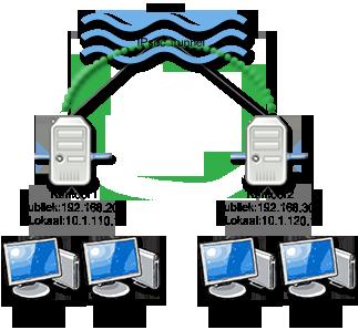 File:IPSec-voorbeeld.png