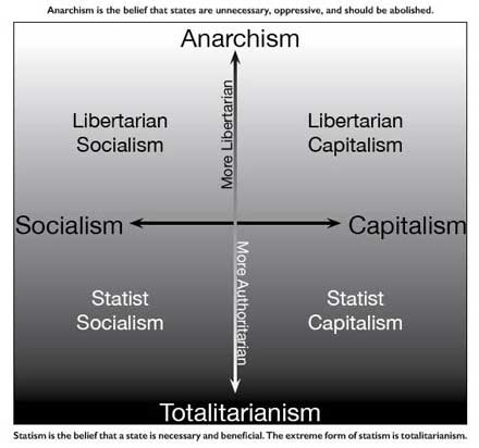 An economic group diagram in which right-libertarianism falls within libertarian capitalism as right-libertarians oppose state capitalism, supporting instead laissez-faire economics within capitalism