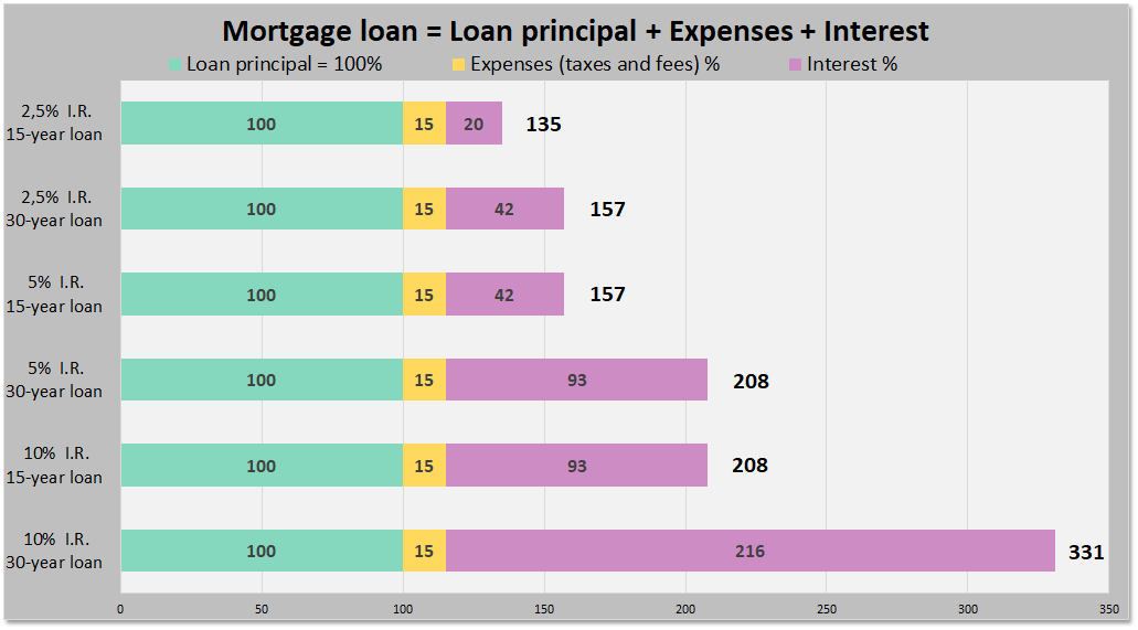 Mortgage Loan. Total Payment (3 Fixed Interest Rates & 2 Loan Term) = Loan Principal + Expenses (Taxes & fees) + Total interest to be paid. The final cost will be exactly the same: * when the interest rate is 2.5% and the term is 30 years than when the interest rate is 5% and the term is 15 years * when the interest rate is 5% and the term is 30 years than when the interest rate is 10% and the term is 15 years