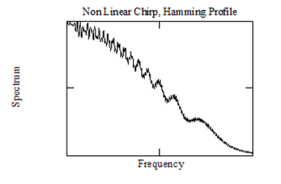 NonLinear Chirp with Hamming Profile, TB=250.png