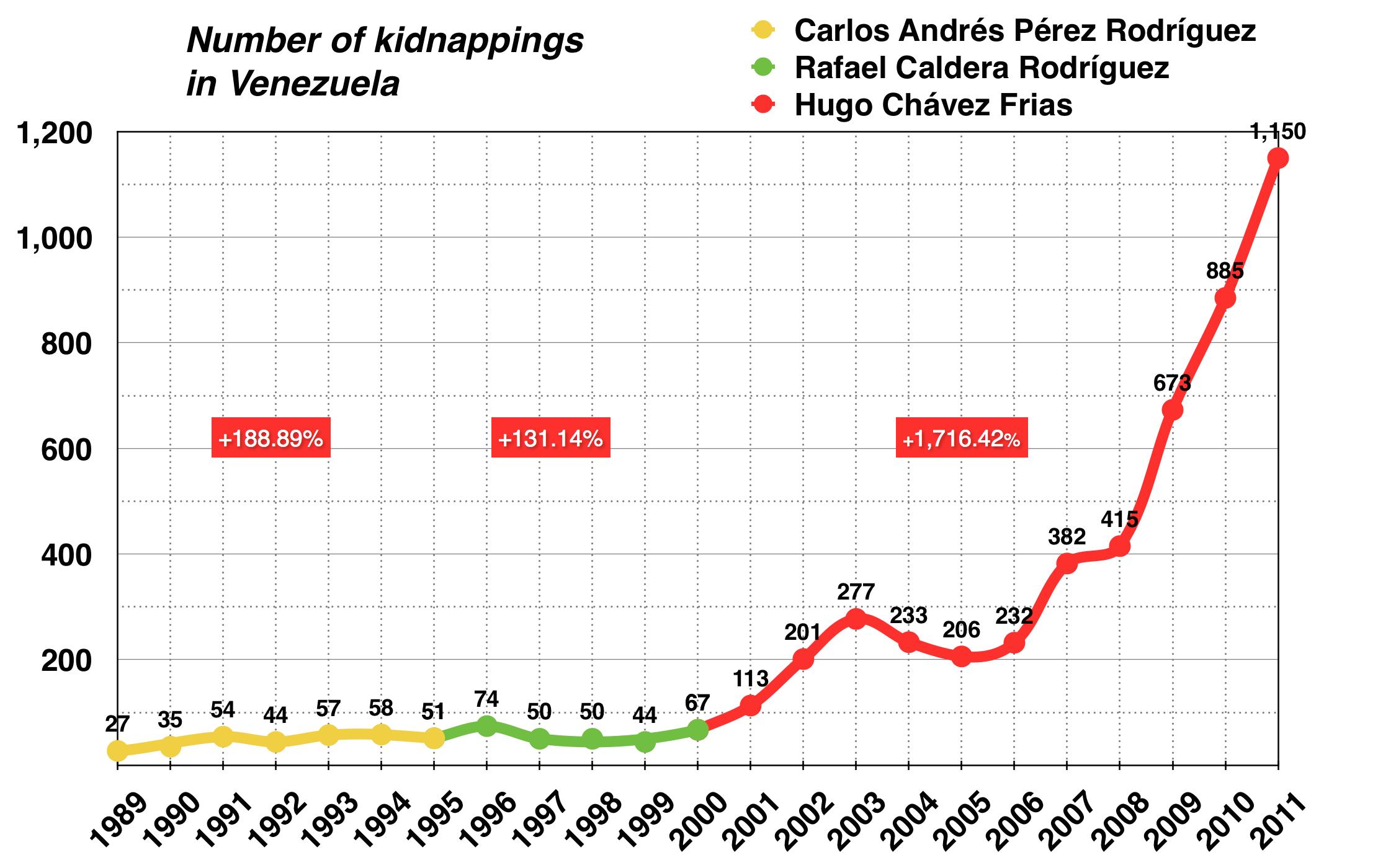 Crime In Venezuela Wikiwand