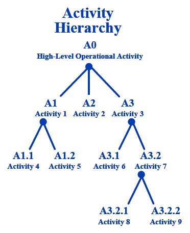 template hierarchy chart