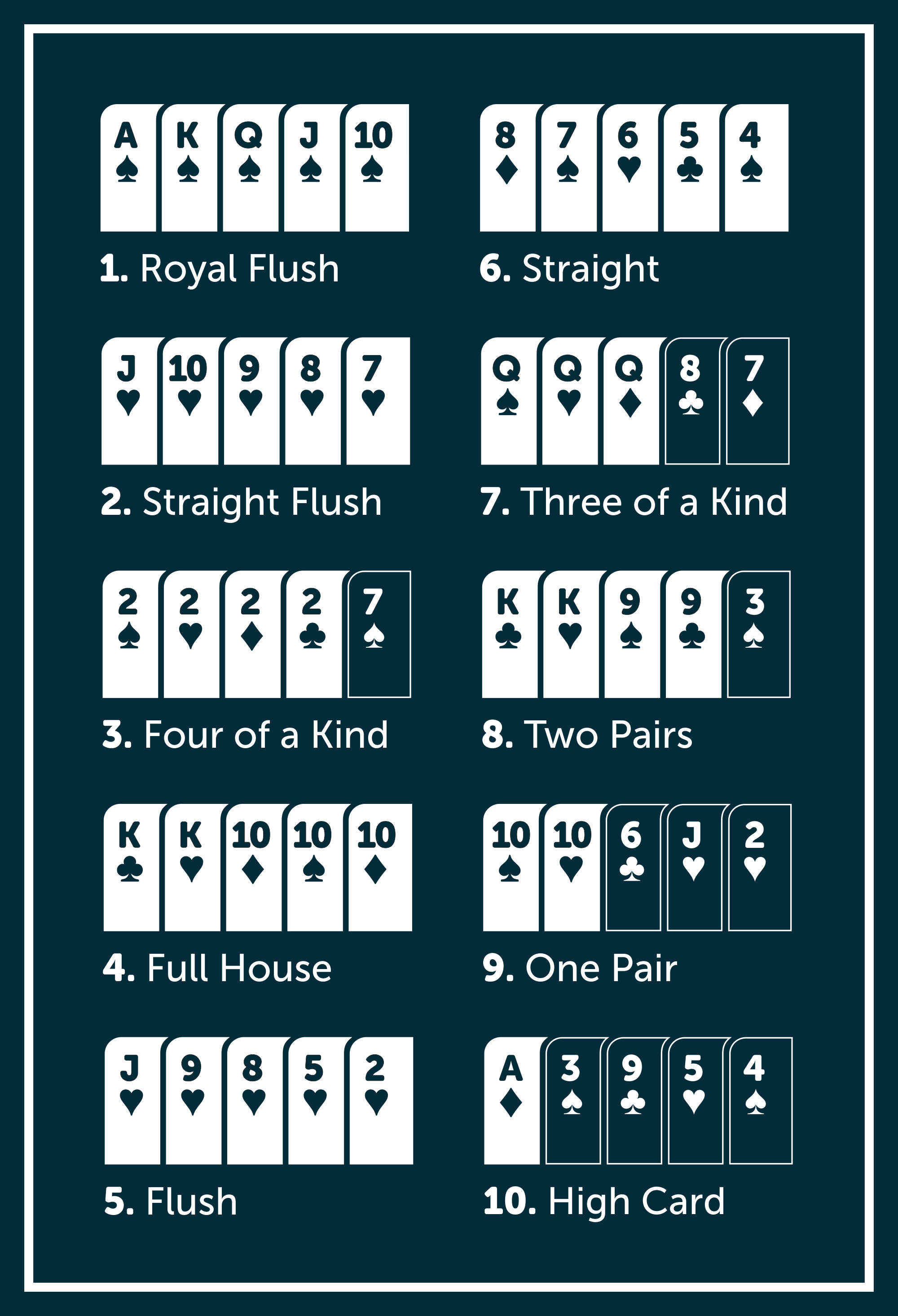 Poker Hands.png English: Poker Hands Deutsch: Pokerhände Date May 2014 Source Own work Author CellarDoor85 (Robert Aehnelt) Permission (Reusing