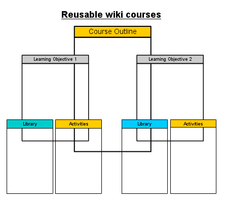 Reusable wiki courses.png