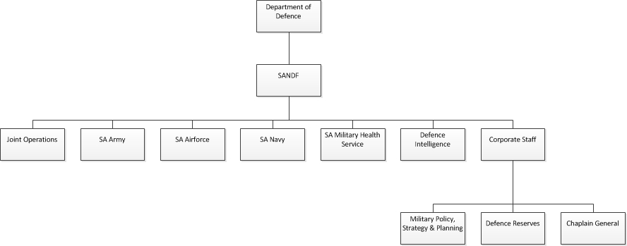 SANDF Structure.jpg